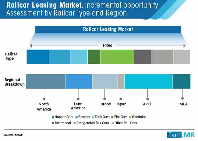 railcar leasing market incremental opportunity