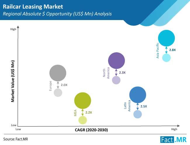 railcar leasing market region