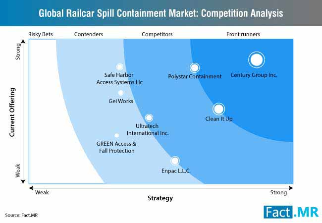railcar spill containment market 1