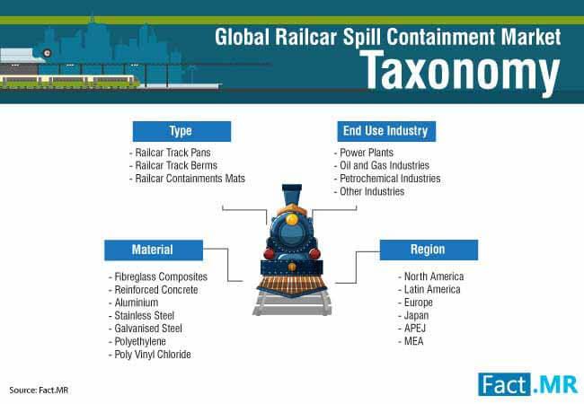 railcar spill containment market 2