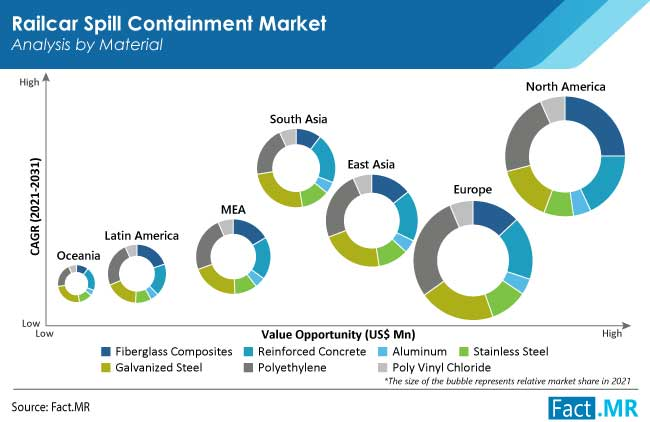 railcar spill containment market material by FactMR