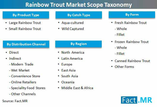 rainbow trout market scope taxonomy