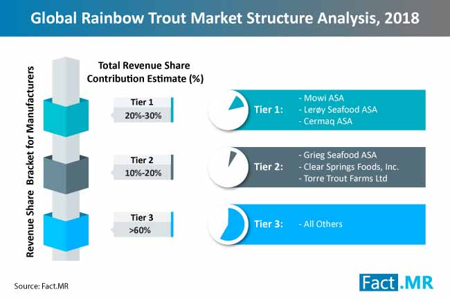 rainbow trout market structure analysis