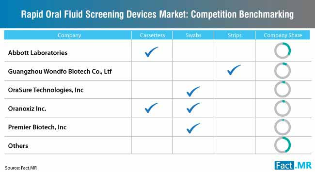 rapid oral fluid screening devices market competition benchmarking