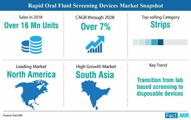 rapid oral fluid screening devices market snapshot