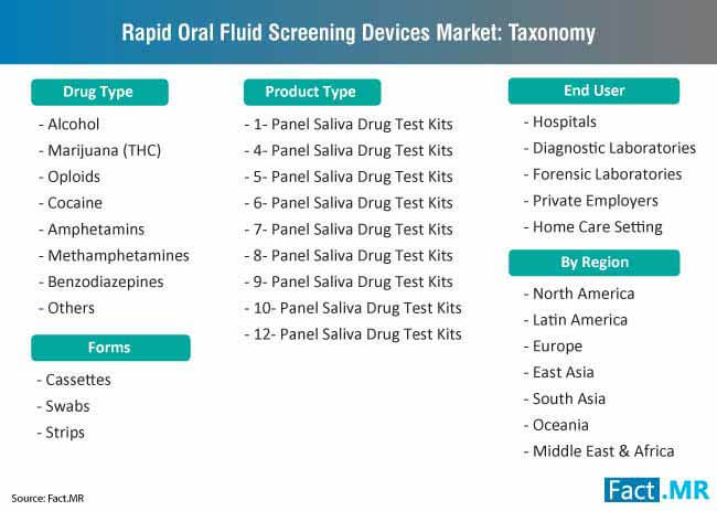 rapid oral fluid screening devices market taxonomy