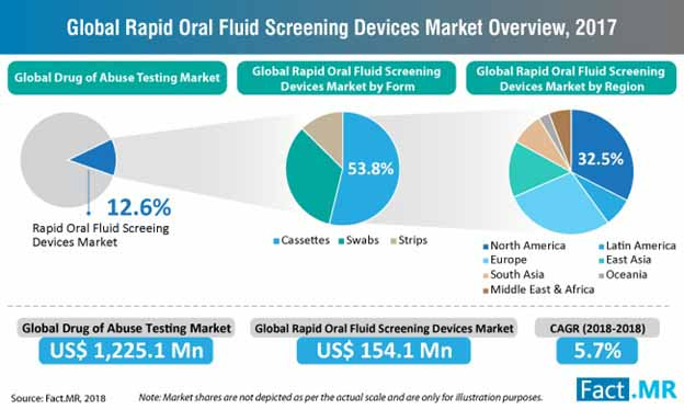 rapid oral fluid screening devices market