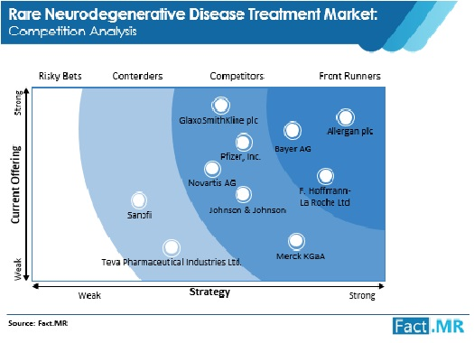 rare neurodegenerative disease treatment market competition analysis