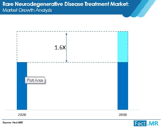 rare neurodegenerative disease treatment market market growth analysis