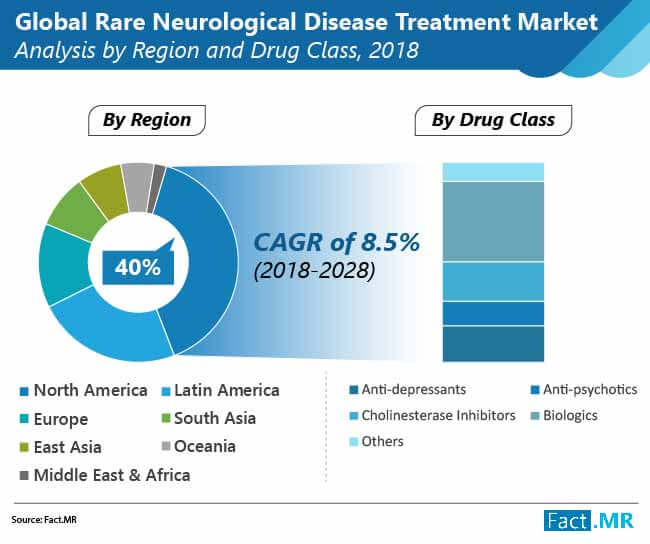 rare neurological disease treatment market 01