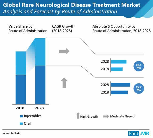 rare neurological disease treatment market 02