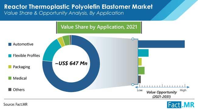 reactor thermoplastic polyolefin elastomer tpo market application by FactMR