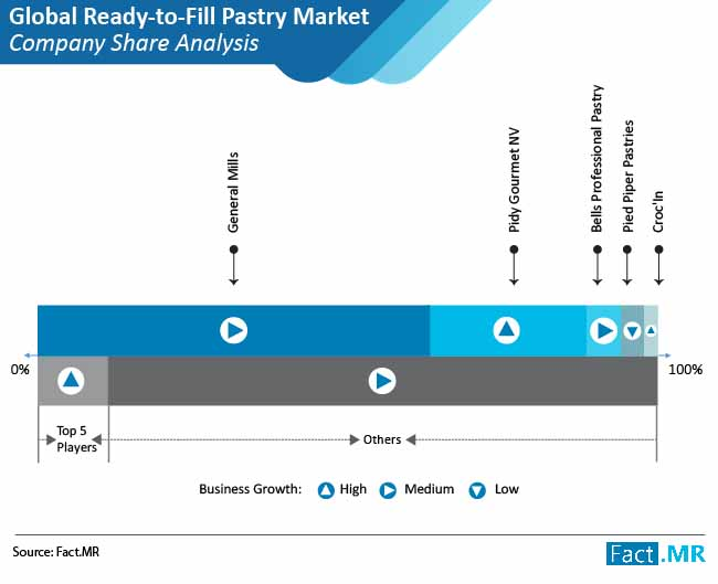 ready to fill pastry market 03