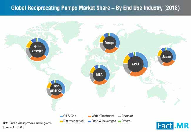 reciprocating pumps market 0
