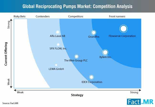 reciprocating pumps market 1