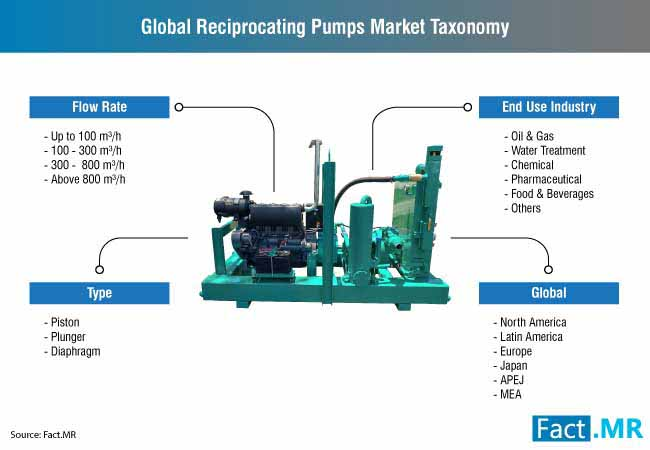 reciprocating pumps market 2