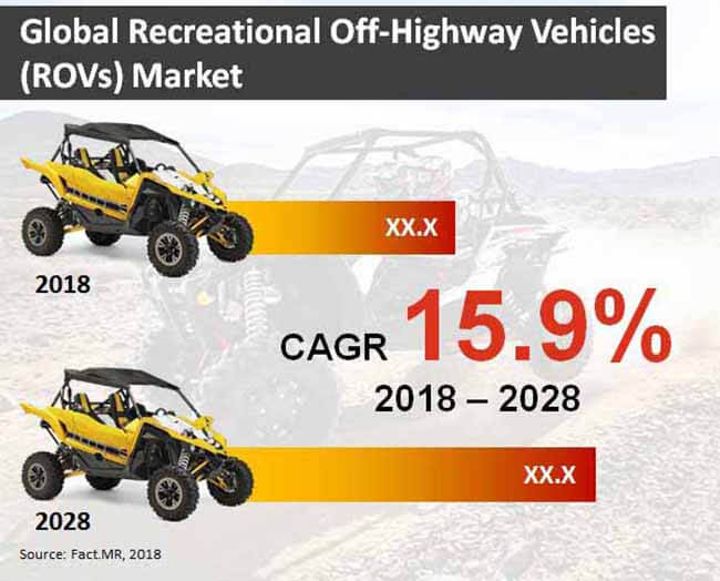 recreational off highway vehicles rovs market
