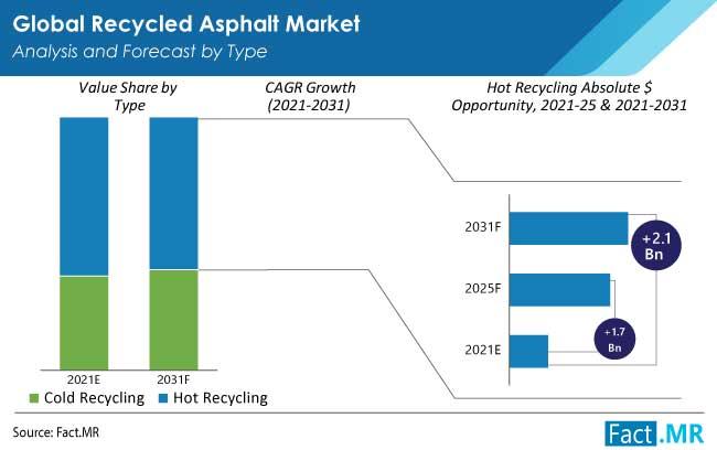 recycled asphalt market type