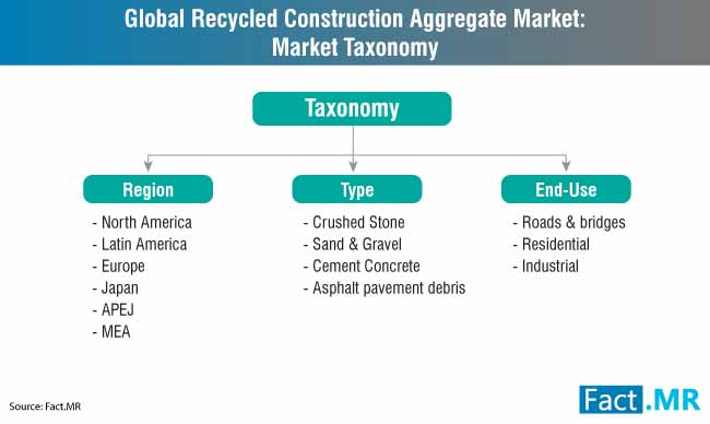 recycled construction aggregate market market taxonomy