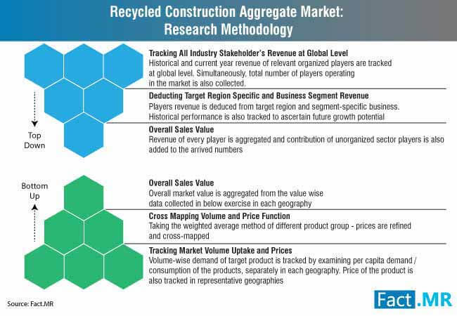 recycled construction aggregate market research methodology