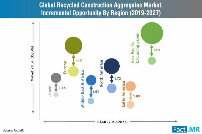 recycled construction aggregates market incremental opportunity by region