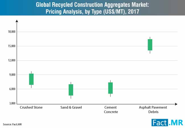 recycled construction aggregates market pricing analysis