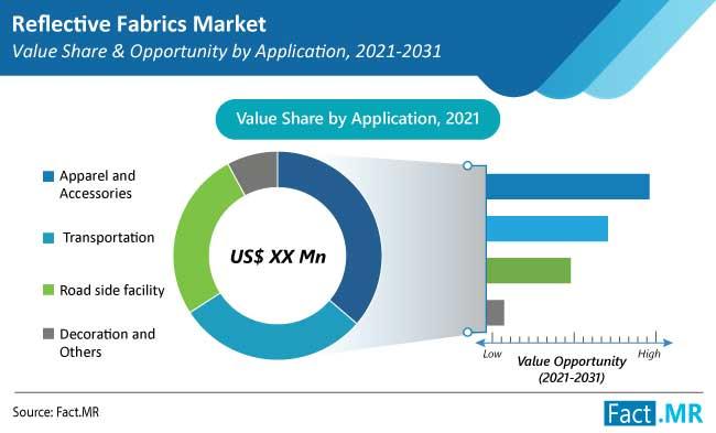 reflective fabrics market application