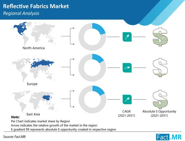 reflective fabrics market region