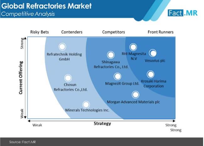 refractories market image 02