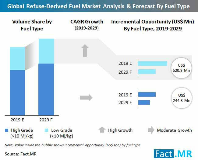 refuse derived fuel market analysis forecast by fuel type
