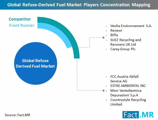 refuse derived fuel market players concentration mapping