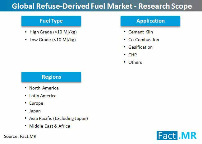 refuse derived fuel market research scope