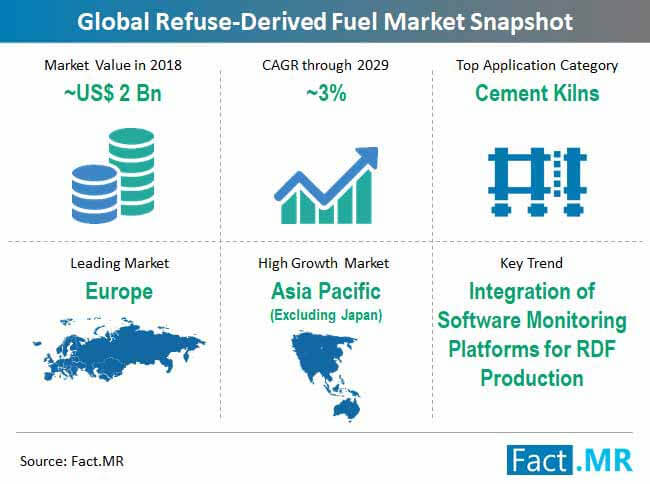refuse derived fuel market snapshot