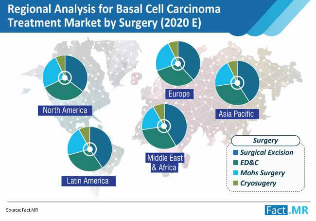 regional analysis for basal cell carcinoma treatment market by surgery