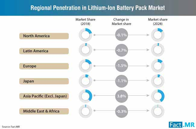 regional penetration in lithiumion battery pack market