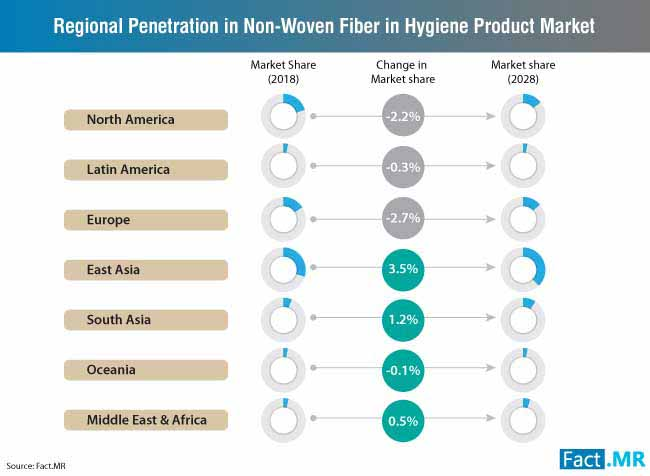 regional penetration in non woven market
