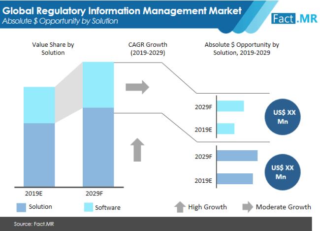 regulatory information management market competitive analysis