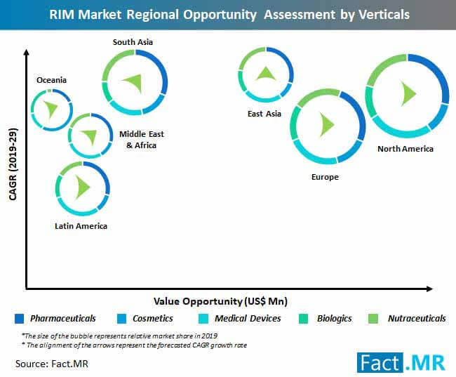 regulatory information management market regional opportunity assessment