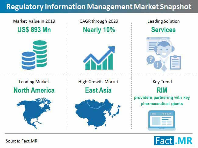 regulatory information management market snapshot