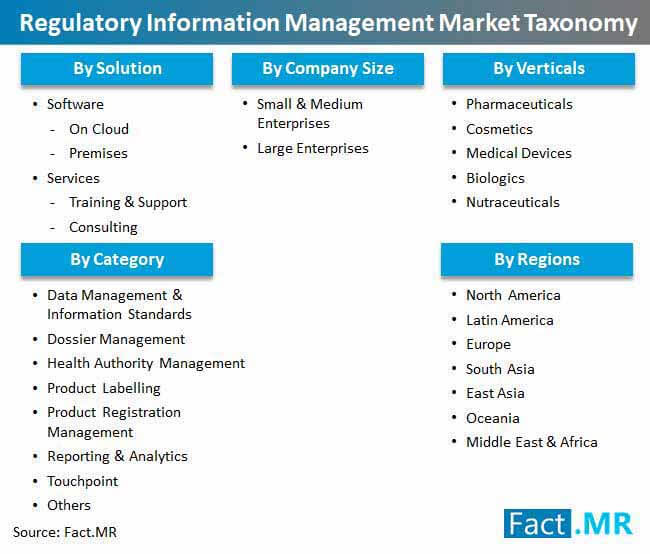 regulatory information management market taxonomy