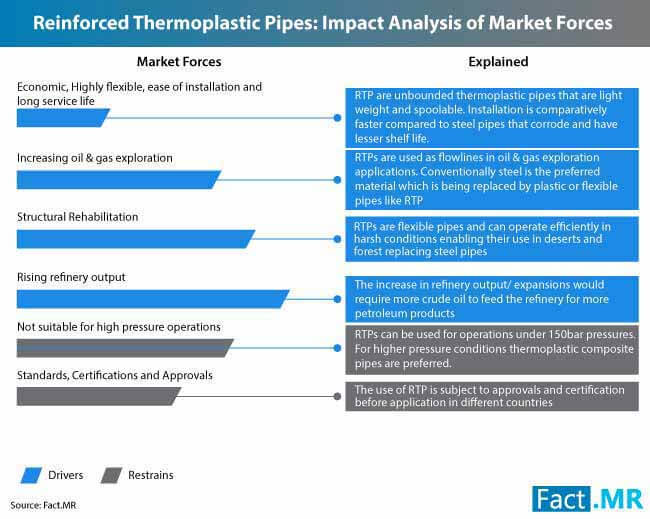 Reinforced Thermoplastic Pipes Market Forecast, Trend Analysis &  Competition Tracking - Global Market Insights 2018 to 2026
