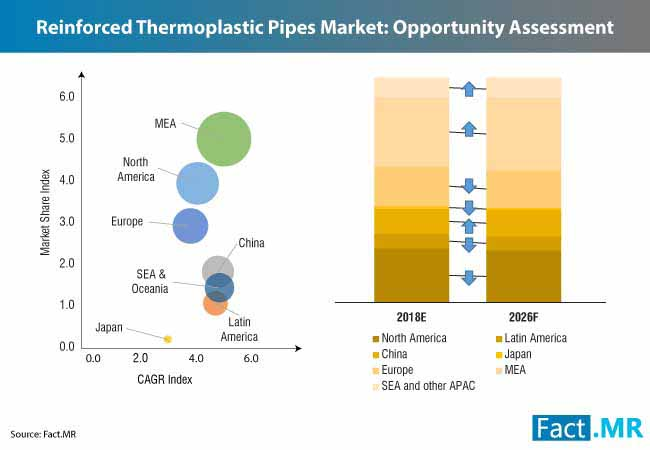 reinforced thermoplastic pipes market 1