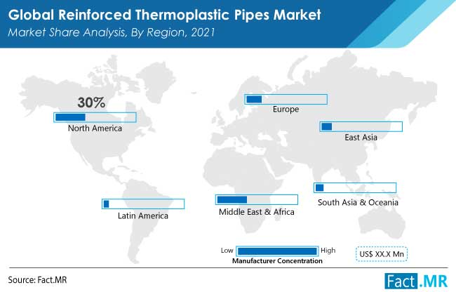 reinforced thermoplastic pipes rtp market region