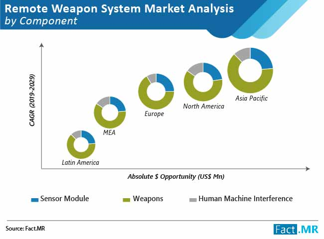 remote weapon system market 01