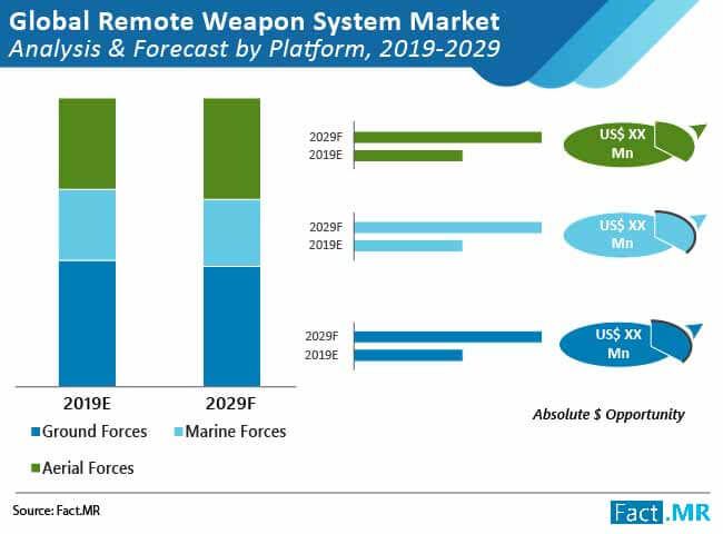 remote weapon system market 02