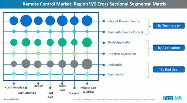 remote_control_market_region_cross_sectional_segmental_matrix