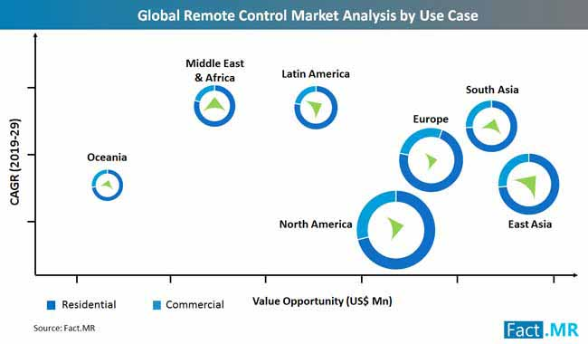 remote_control_market_use_case_analysis