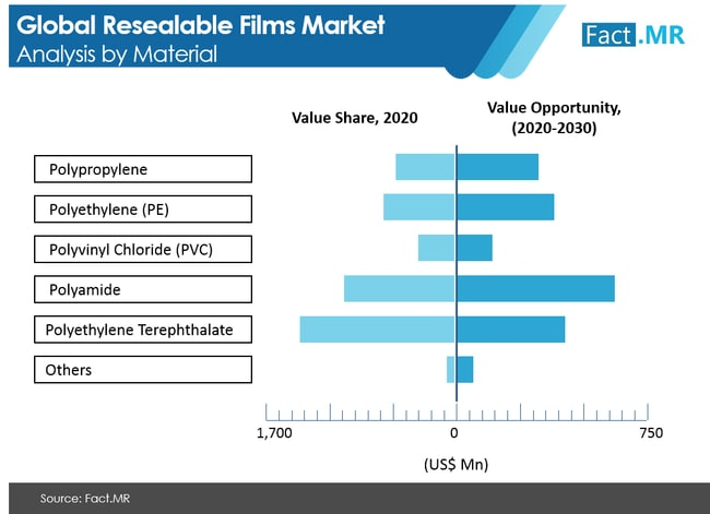 resealable films market analysis by material