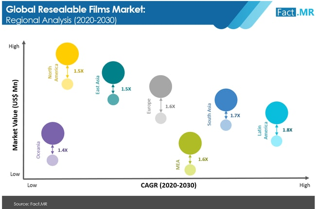 resealable films market regional analysis