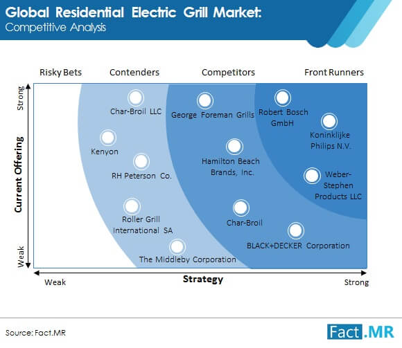 residential electric grill market 1